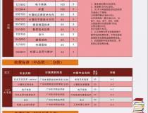 东莞五星职业技术学校2020年招生简介