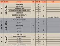 广东省春招的技校有哪些