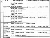贺州2021年中考分数线_最低录取控制等级