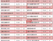 中专学校排名(技术学校)