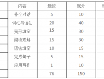 广东省2018年高职高考(3+证书)英语科考试说明(考试大纲)