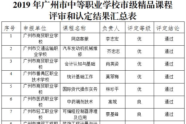 广州市教育局关于2019年广州市中等职业学校市级精品课程评审和认定结果的公示