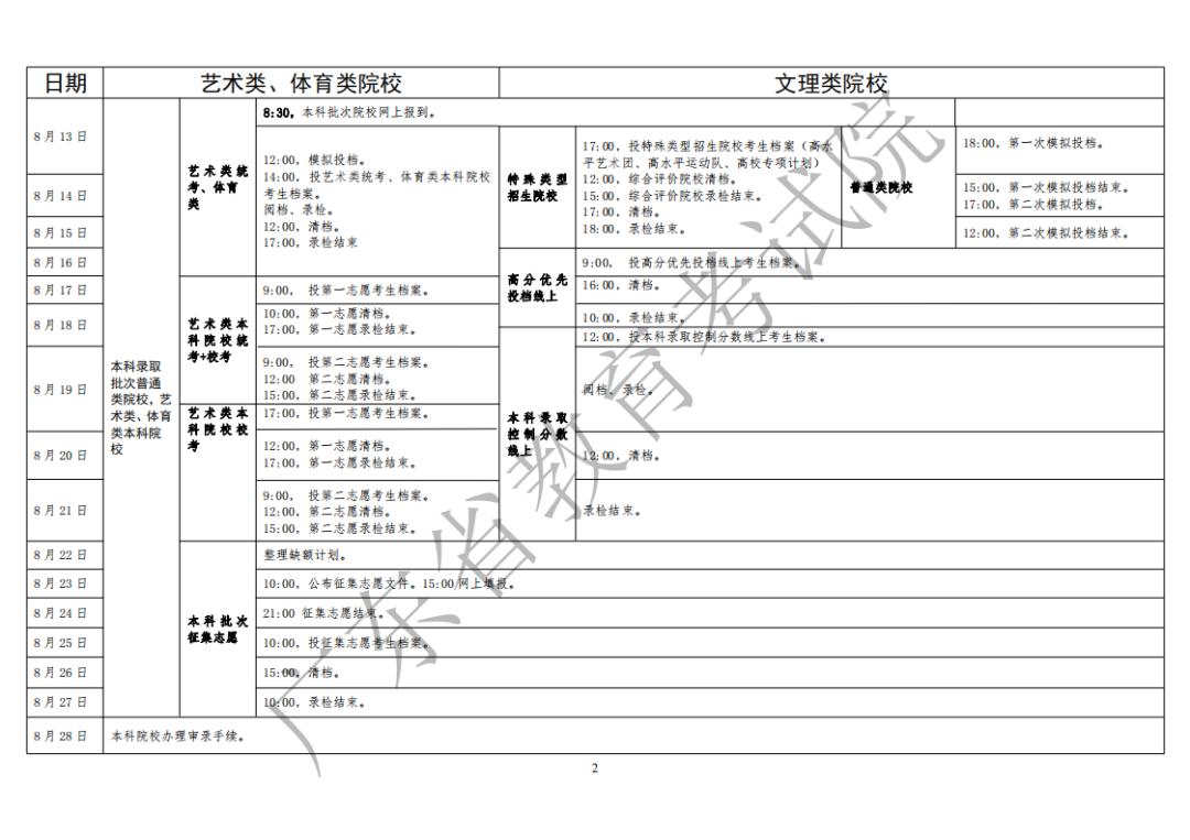 广东省2020年夏季普通高校招生录取工作日程表.png