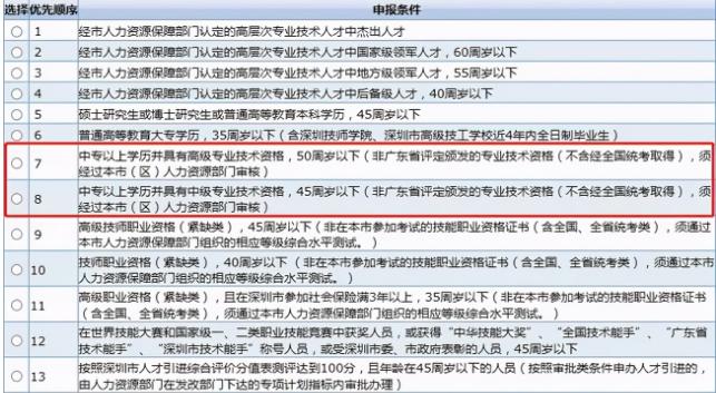 满足这个条件,中专学历也能落户深圳