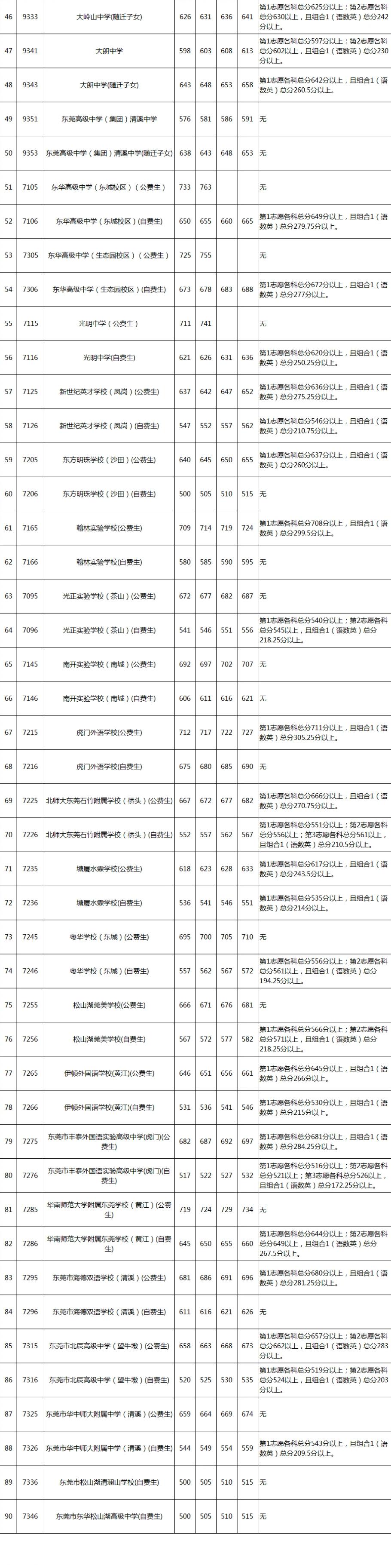 东莞各高中录取分数线