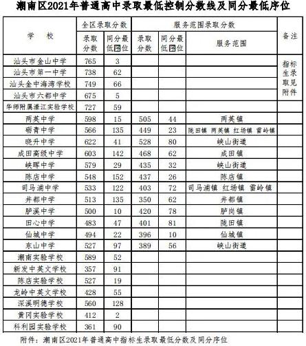 汕头潮南2021年中考录取分数线_最低控制分线