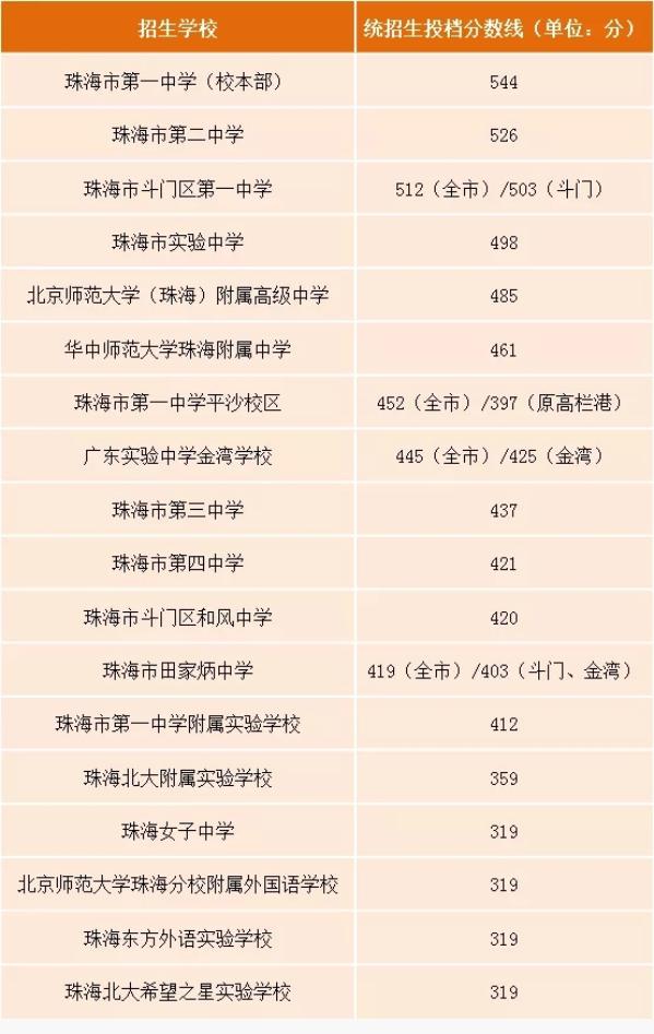 珠海2021中考录取分数线_最低控分数线