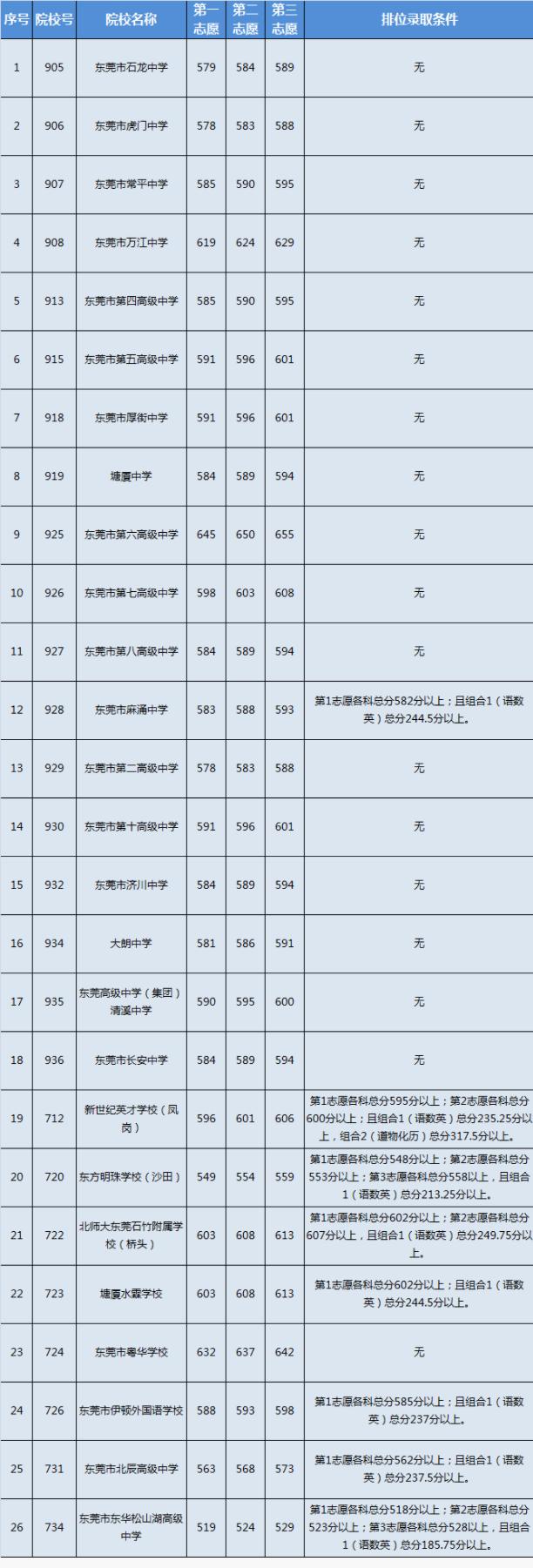 第一批高中阶段2021年东莞中考补录