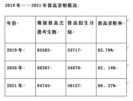 2021年广州中考录取率出炉_分数线