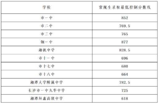 衡阳2021年普高录取分数线
