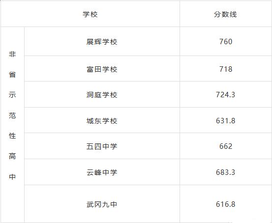 2021邵阳武冈中考各高中录取分数线_最低分数线