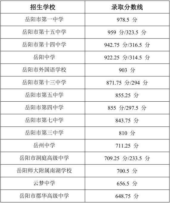 岳阳2021中考录取分数线