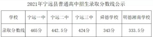 宁远县普高招生录取分数线