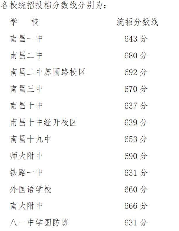 南昌2021年普通高中录取分数线_第一、二批