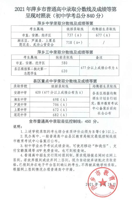 萍乡2021年普高录取分数线
