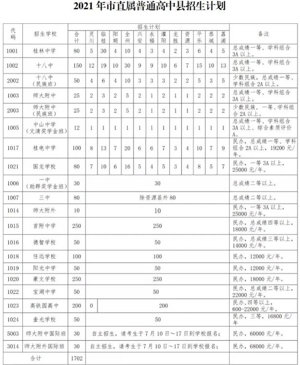 桂林2021年普高录取_招生