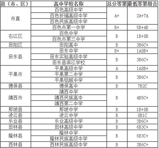 广西百色2021年中考录取分数线