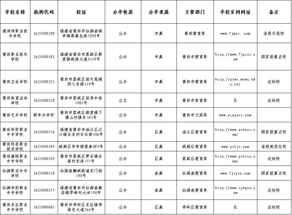 中专学校排名(中专学什么专业好)